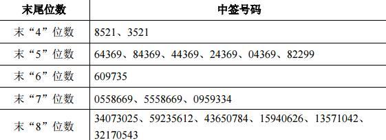 新股申购最新消息 日盈电子新股中签号公布