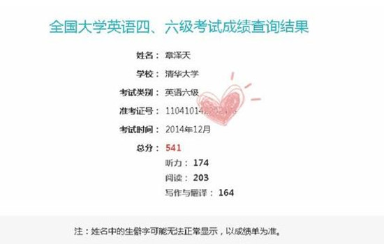 曝章泽天六级成绩 网友:奶茶妹妹是妥妥的学霸
