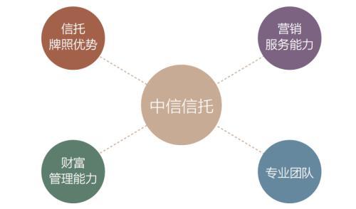 """中信信托荣获《银行家》""""十佳家族信托管理创新奖"""""""