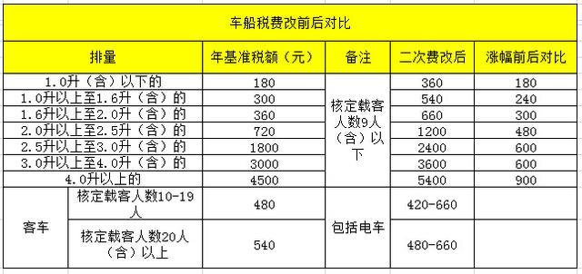 车船税新标准计算办法