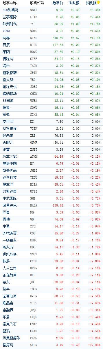 中概股收盘涨跌不一 搜房网重挫近13%