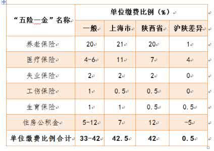 上海五险一金缴纳比例_上海职工五险一金缴纳比例_2017年上海五险一金缴纳比例