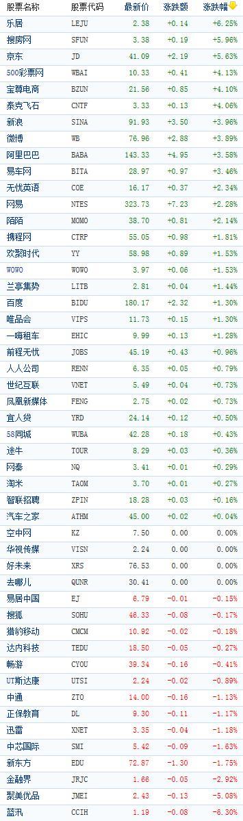 中概股收盘普涨 京东涨近6%