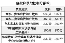 2017北京高考录取分数双降:理科一本线537分文科555分