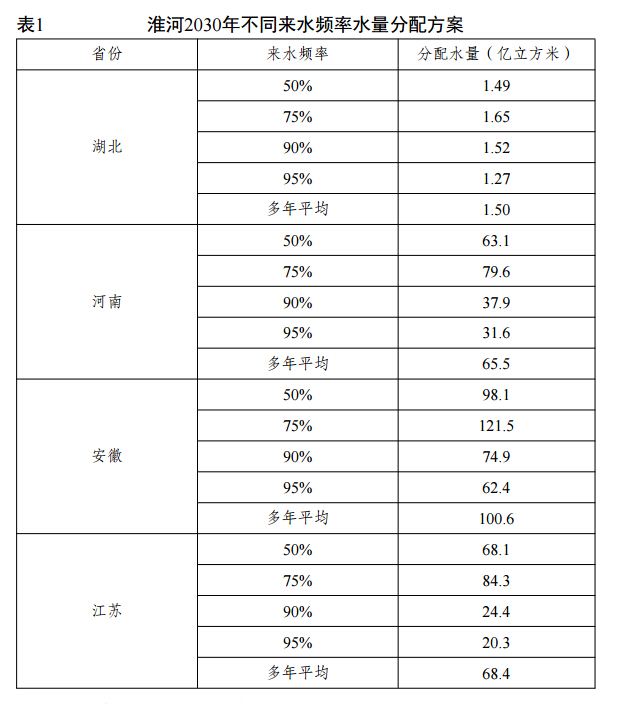 国家发展改革委水利部关于淮河水量分配方案的批复