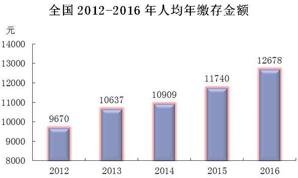 深圳2016年度人均缴存公积金远低于全国平均水平