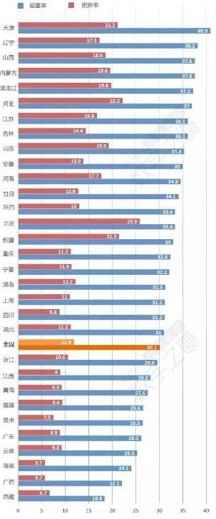 最胖最瘦省份出炉 北方肥胖率明显高于南方