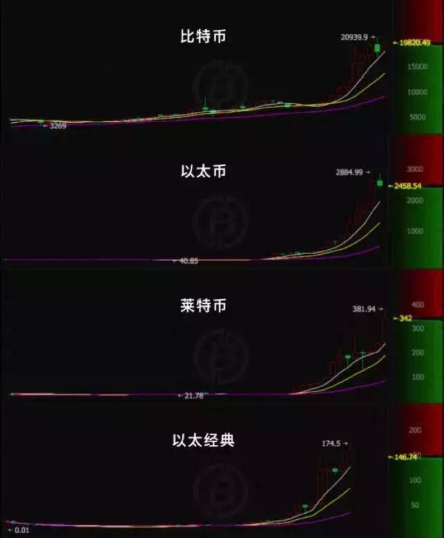 """给你的虚拟货币投资热情""""降降温"""""""