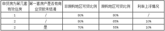 湖南省个人二手房公积金担保贷款业务指南