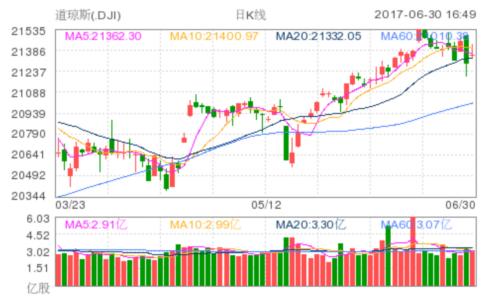 美期指连续七个季度呈现出上涨势头 交易商等待市场数据