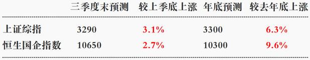 16家机构对中国股市的预测结果
