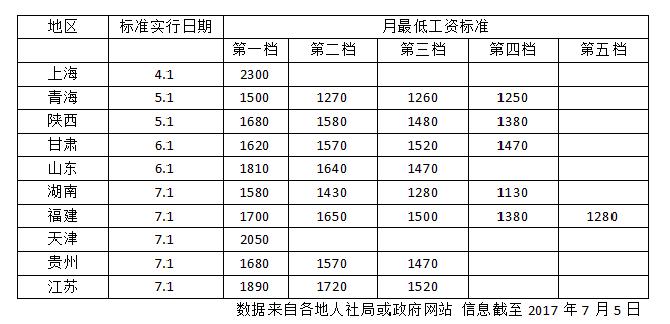 10省份提高2017年最低工资标准 上海最低工资2300元登榜首