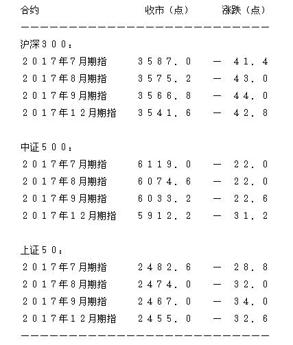 7月沪深300期指收市跌41.4点