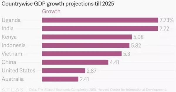 gdp增速_2018年各国gdp预测