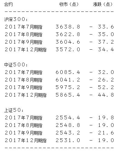 7月沪深300期指收跌33.6点
