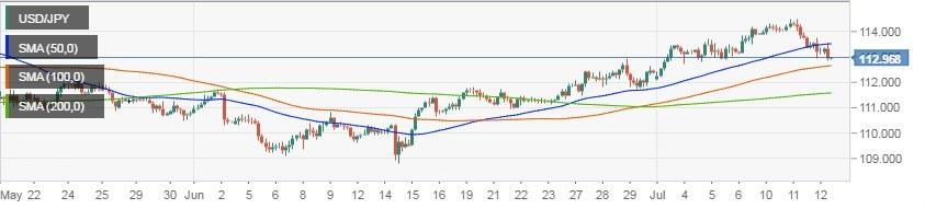 美元/日元上涨动能已然耗尽 恐在111线下修正
