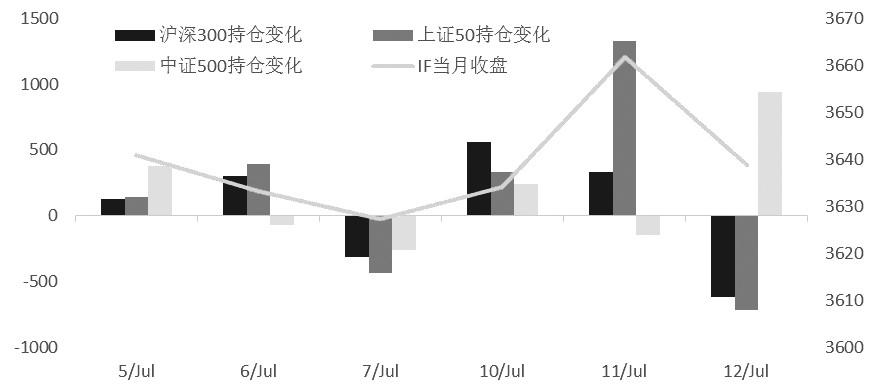 短线市场看涨情绪降温 期指整体不悲观