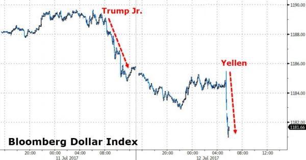 """美元惨遭双重打压 恐被市场""""雪藏"""""""