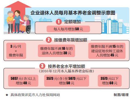 北京市2017年企业退休人员养老金调整方案:15日养老金补发