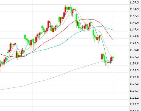 韩元兑美元小幅走低 韩股紧跟全球股市涨势