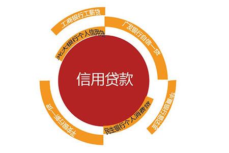 银行信用贷款办理条件