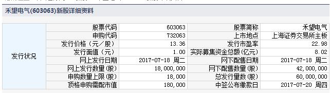 今日新股申购一览表(2017年7月17日)