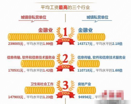 北京发布企业工资指导线 最低工资保障线23120元