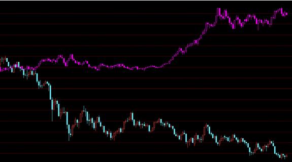 如何分析纸股票k线走势?