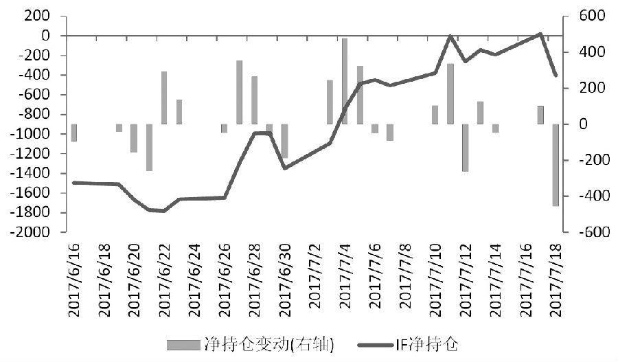 持仓分析:三大期指持仓下降 市场观望情绪上升