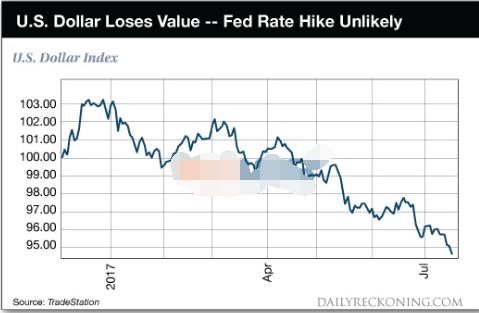 黄金期货价格上涨到1244 金价低迷期将结束