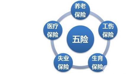 广州2017五险一金缴费基数上下限标准