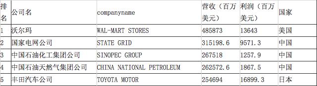 2017世界500强榜单公布 中石油和丰田汽车分列第四和第五