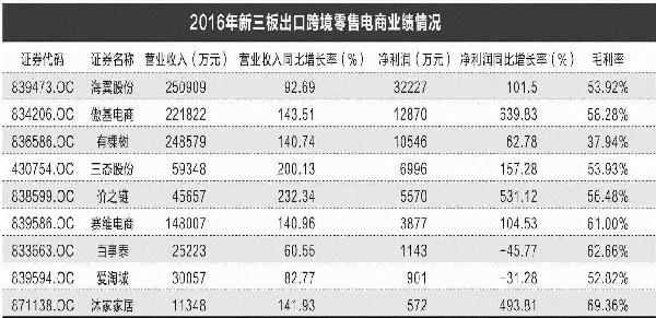 出口跨境电商B2C市场火力全开 新三板公司并购大势所趋