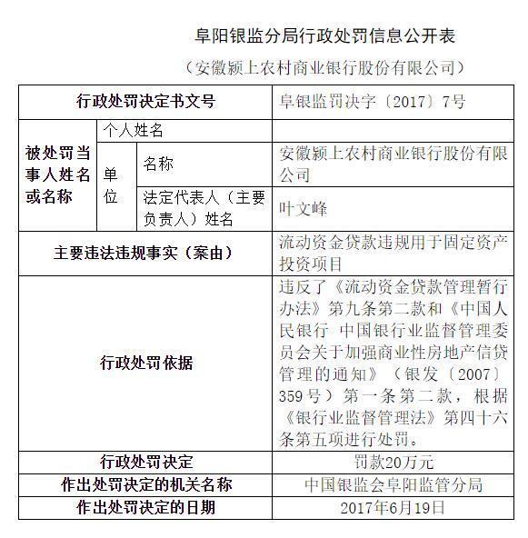 流动资金贷款违规 颍上农商银行被罚款20万元