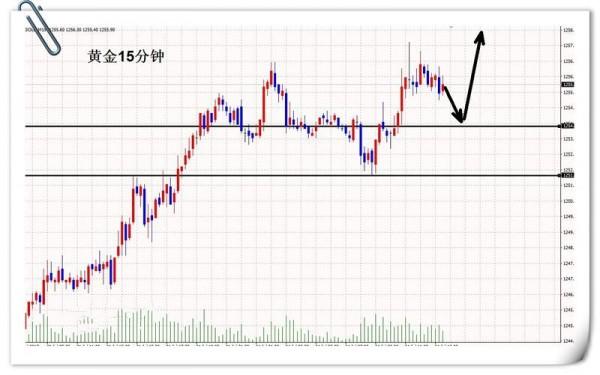 现货黄金高位修正 看似不涨实则慢涨