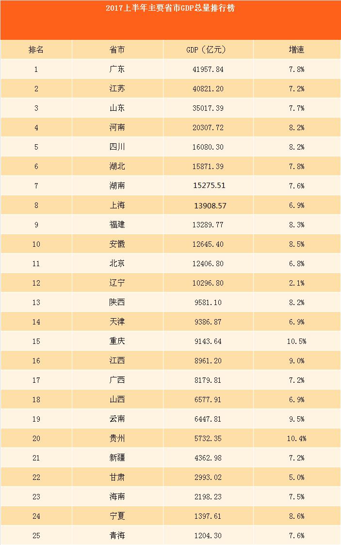 辽宁gdp2017_2017年辽宁省各市GDP排名,大连、沈阳占据半壁江山