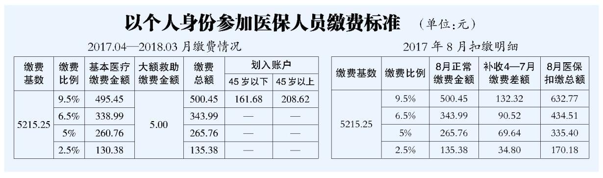 哈尔滨2017年医疗保险缴费基数调整