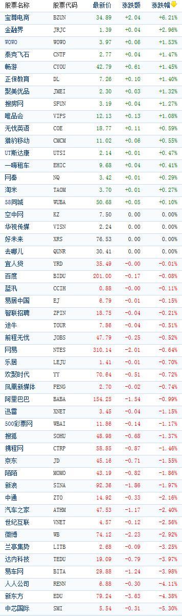 中概股收盘涨跌互现 中芯国际跌逾5%