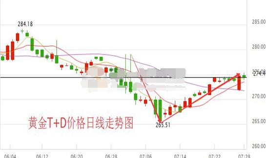 黄金t+d迎来重要时刻 市场静待GDP来袭
