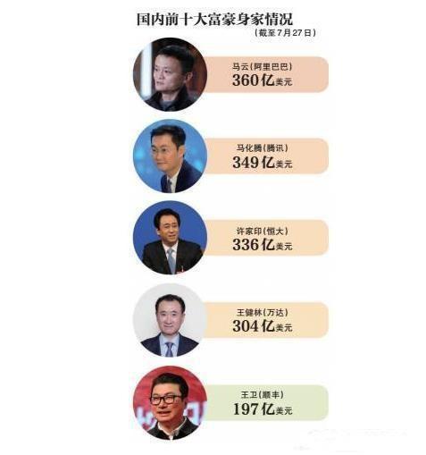 恒大股价再涨两块 许家印就将超过马云成为中国首富