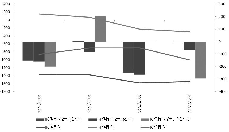持仓分析:空头主力势力占上风 短线IC或延续振荡行情