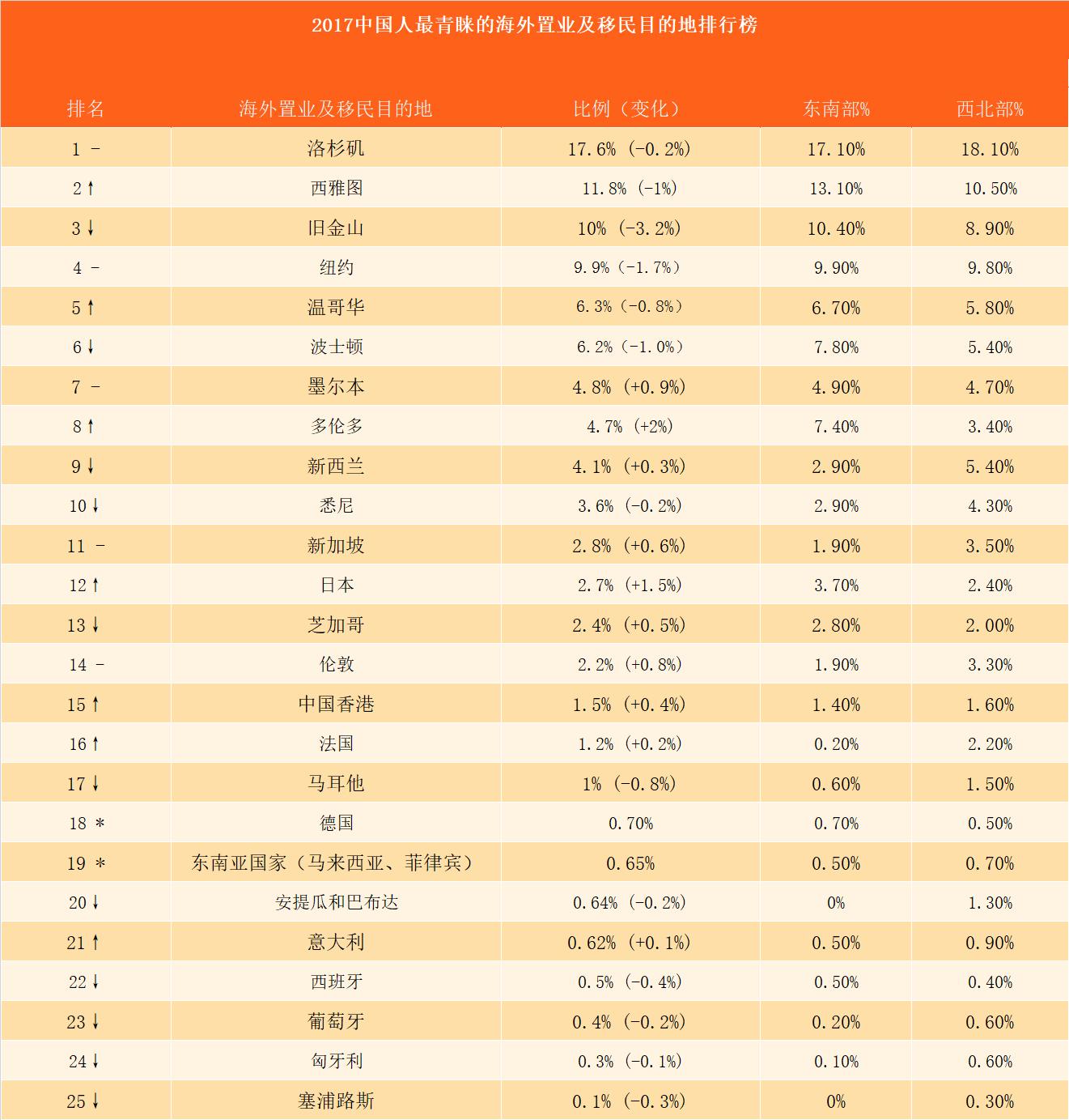 中国人最青睐的海外置业目的地排行榜