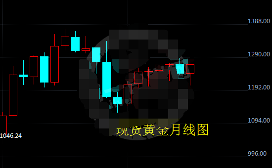 现货黄金多头仍在发力 后期仍可看涨
