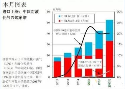 中国液化气进口贸易中长距离运输增多 进口量有望进一步增长