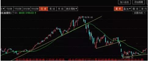 黄金交易中趋势线怎么画?