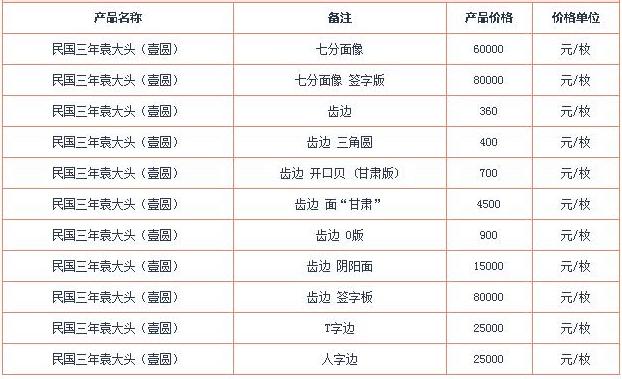 2017袁大头银元最新价格