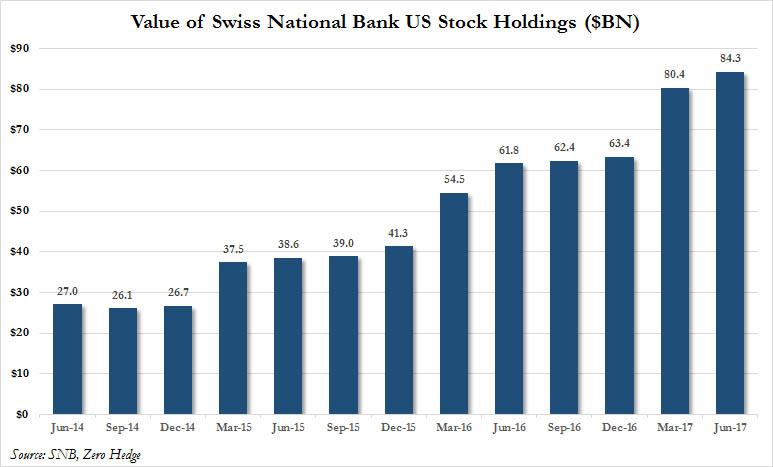 """瑞士央行要""""上天"""" 成美股连涨的幕后推手"""