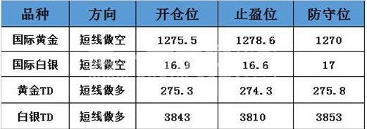 黄金t+d表现强势 最高触及1278.62美元