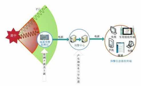 揭秘地震预警系统 利用电波比地震波快的原理和地震波赛跑