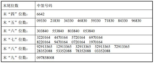 新股中签号公布 新股科力尔中签号查询:31,680个